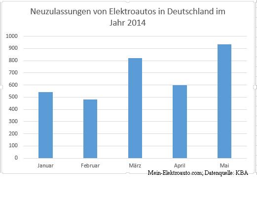 neuzulassungen von elektroautos und hybridautos sind im mai 2014 gestiegen. Black Bedroom Furniture Sets. Home Design Ideas