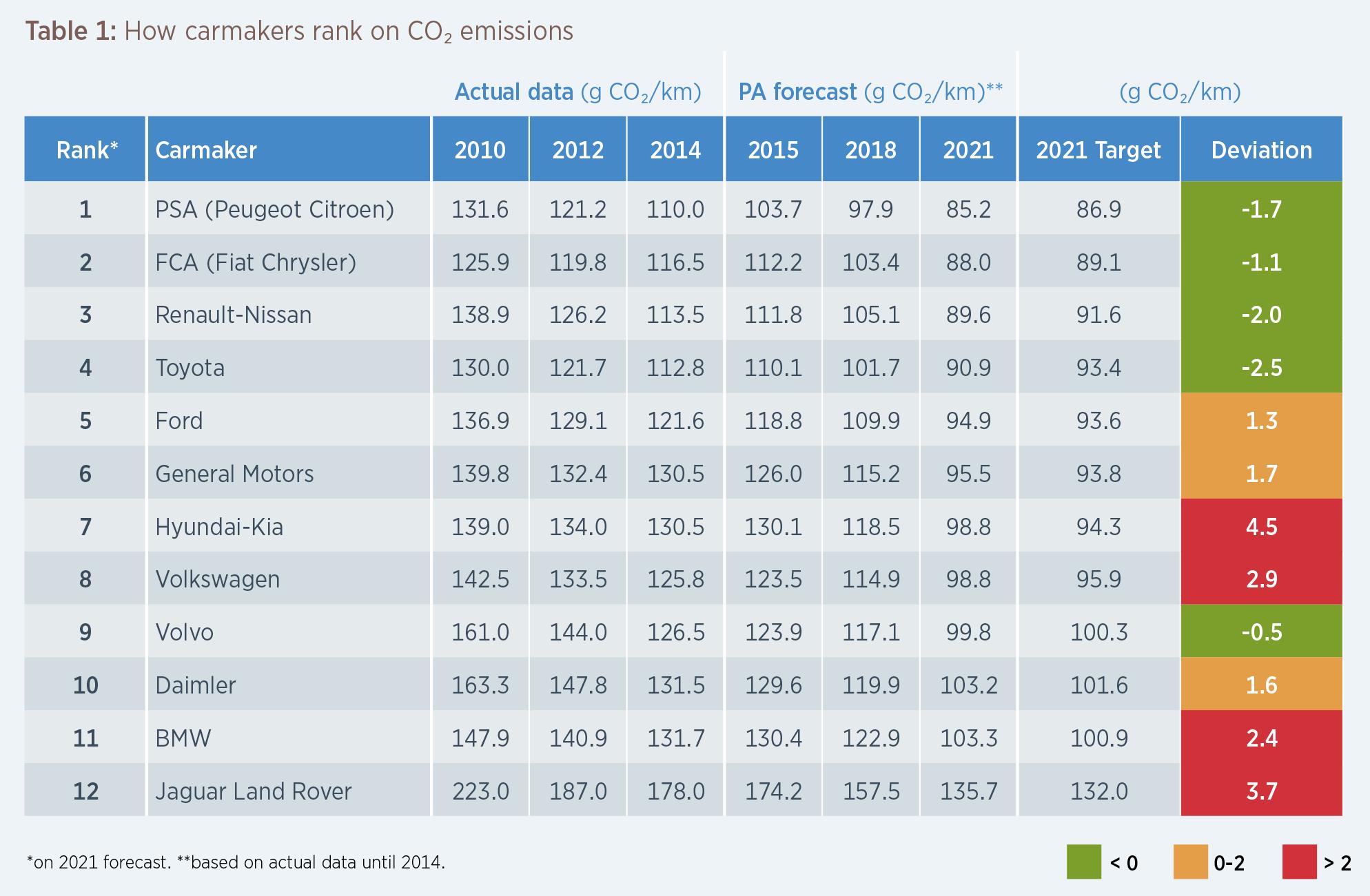 So sieht das CO2-Ranking der Autohersteller aus - Mein ...