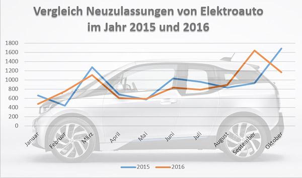 Neuzulassungen von Elektroautos im Oktober 2016 in Deutschland im Detail
